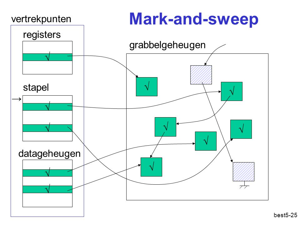 Mark-and-sweep vertrekpunten registers grabbelgeheugen √ √ stapel √ →