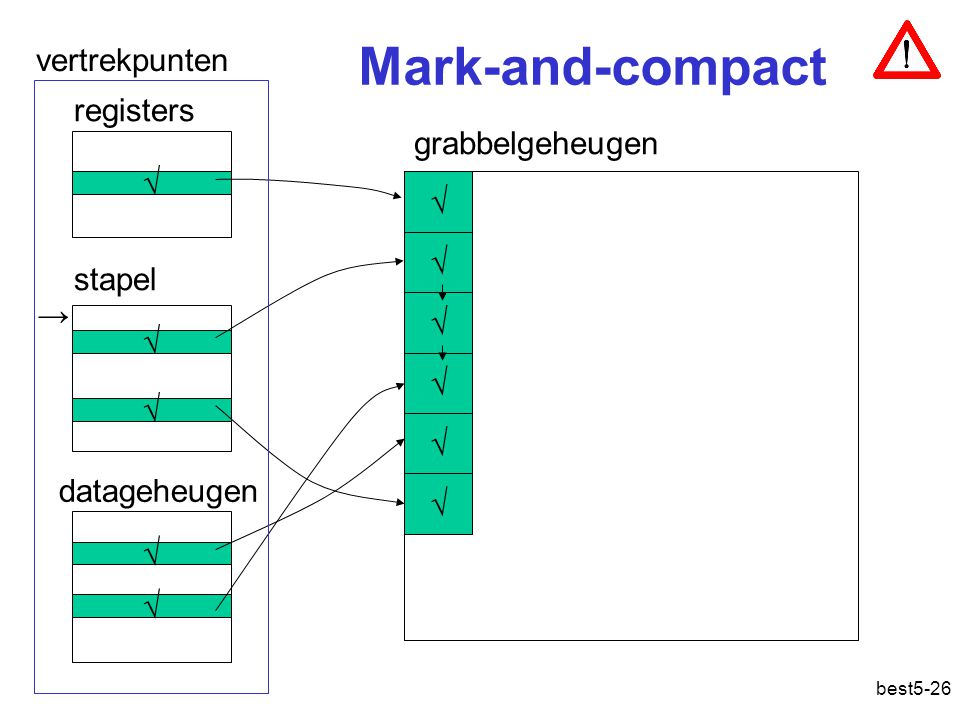 Geheugensanering: mark-and-compact