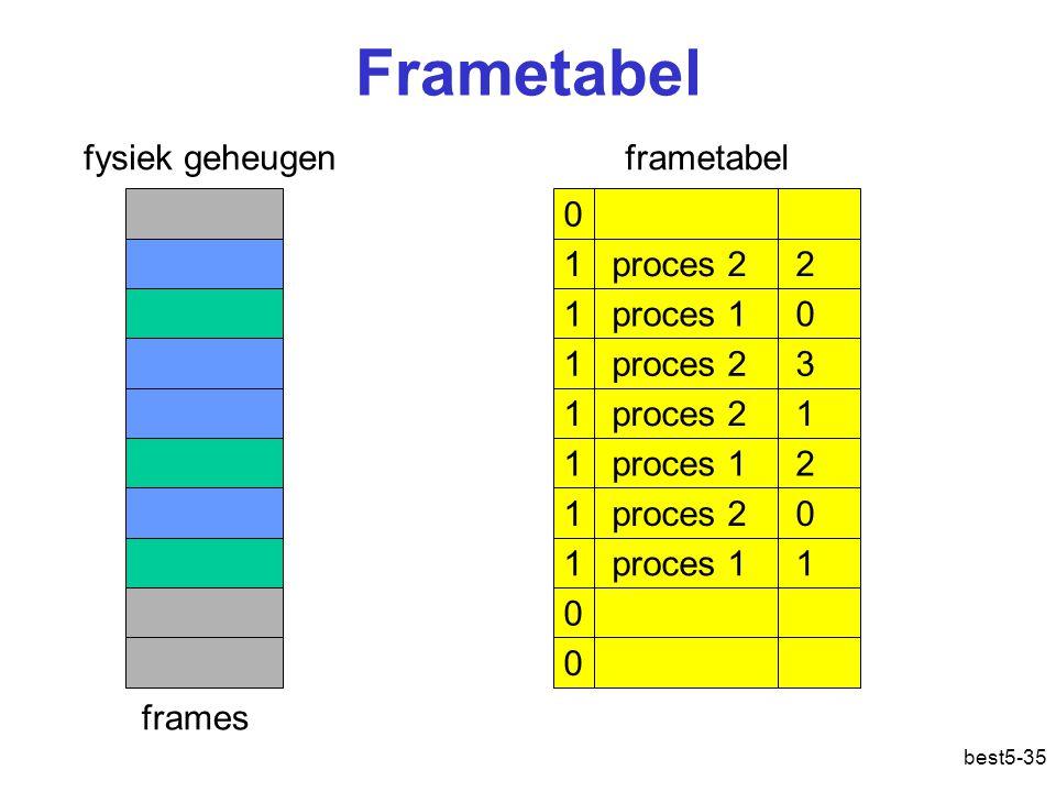 Frametabel fysiek geheugen frametabel 1 proces 2 2 1 proces 1 0
