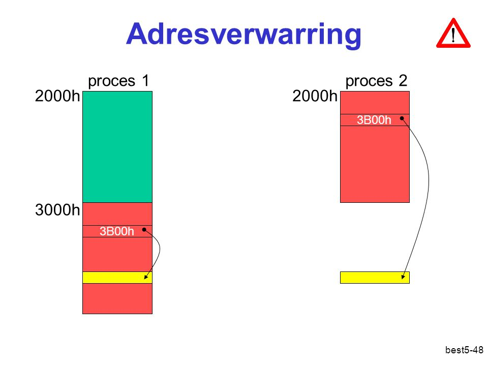 Adresverwarring proces 1 proces 2 2000h 2000h 3000h 3B00h 3B00h