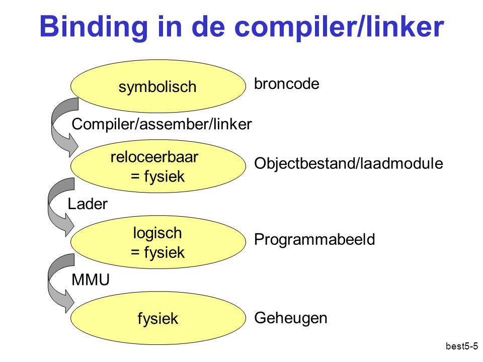 Binding in de compiler/linker