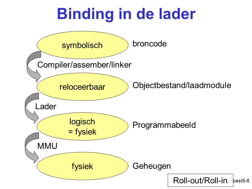 Binding in de lader symbolisch broncode Compiler/assember/linker