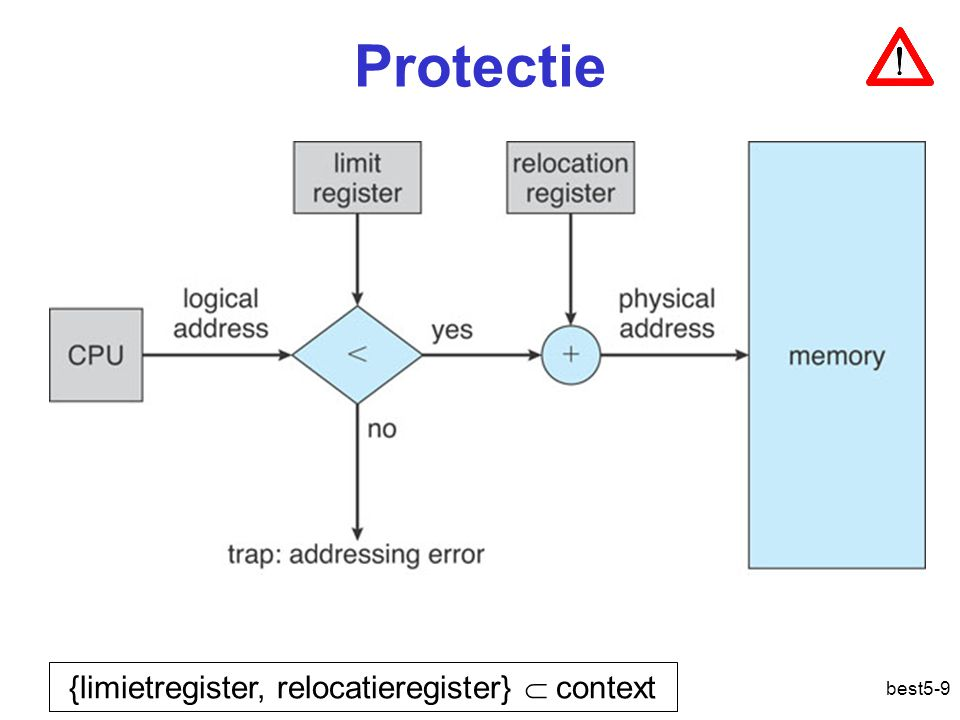 Protectie {limietregister, relocatieregister}  context
