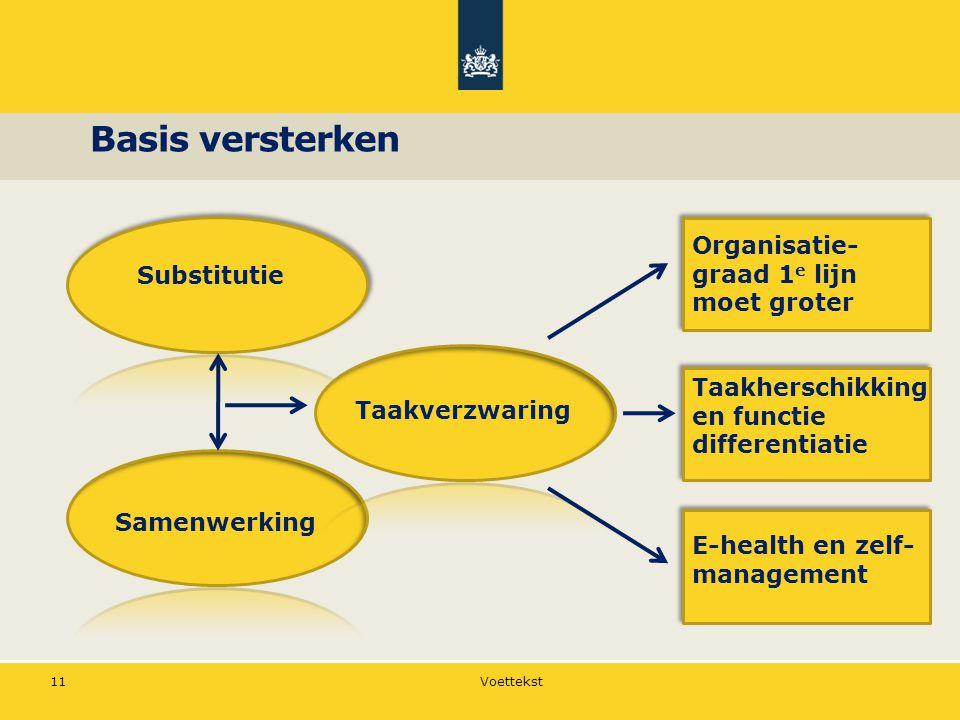 Basis versterken Organisatie-graad 1e lijn moet groter Substitutie