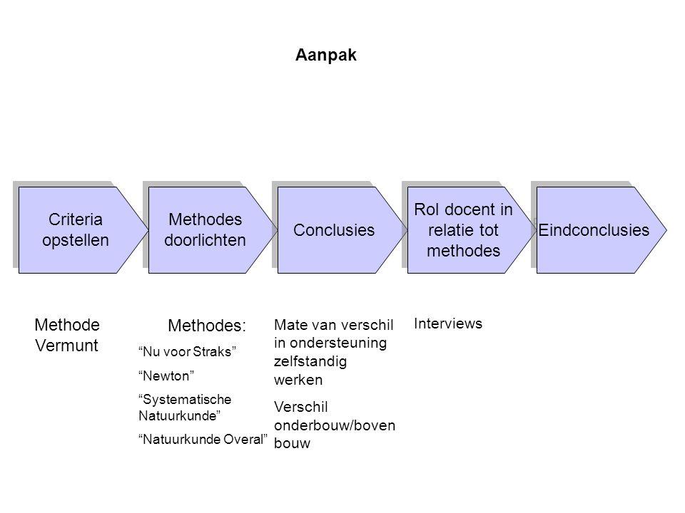 Aanpak Methode Vermunt Criteria opstellen Methodes doorlichten
