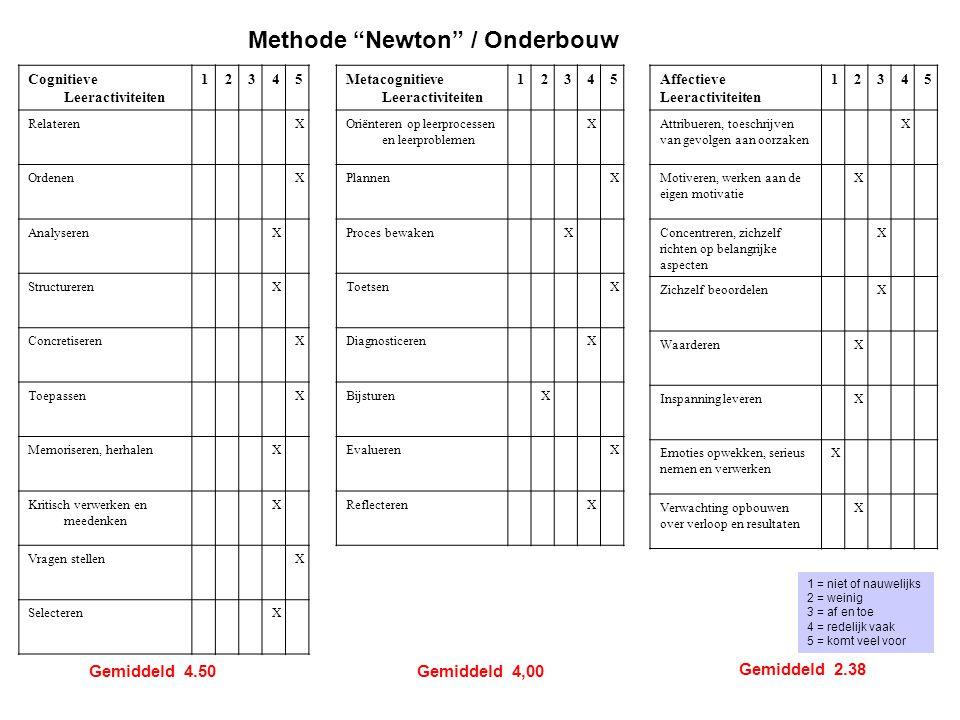 Methode Newton / Onderbouw
