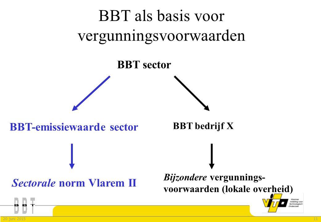 BBT als basis voor vergunningsvoorwaarden