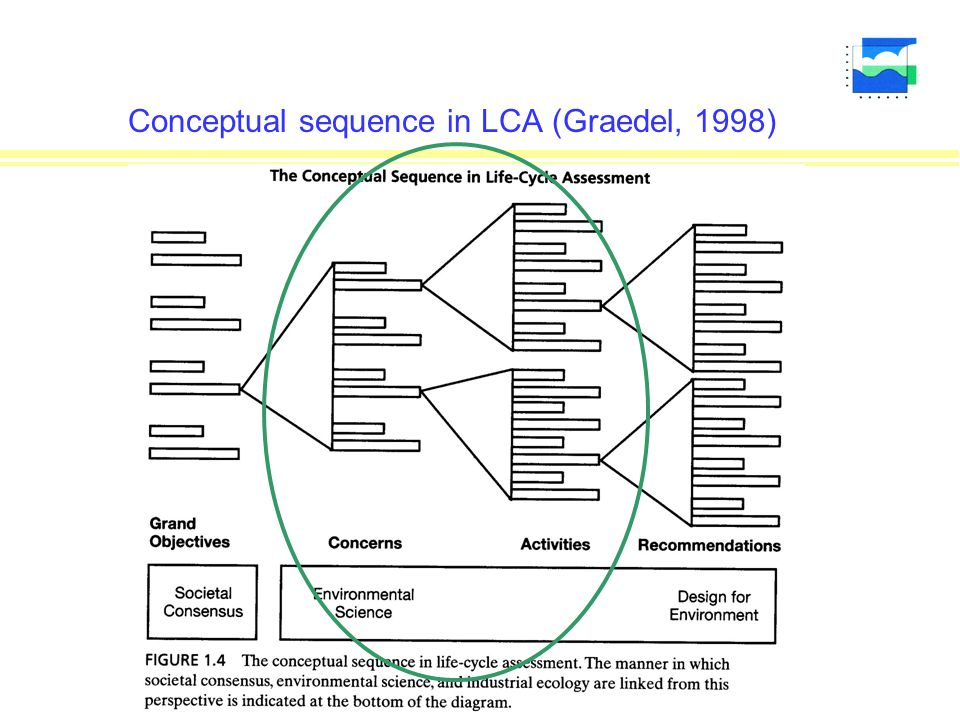 Conceptual sequence in LCA (Graedel, 1998)