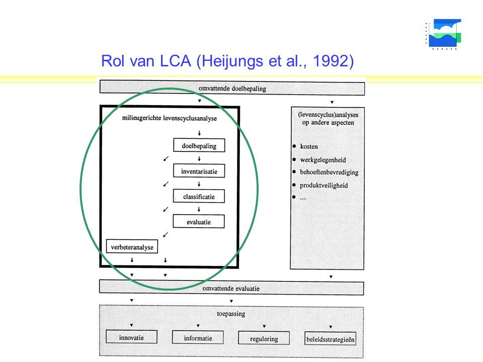 Rol van LCA (Heijungs et al., 1992)