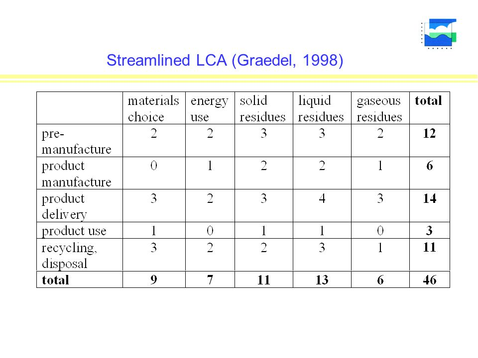 Streamlined LCA (Graedel, 1998)