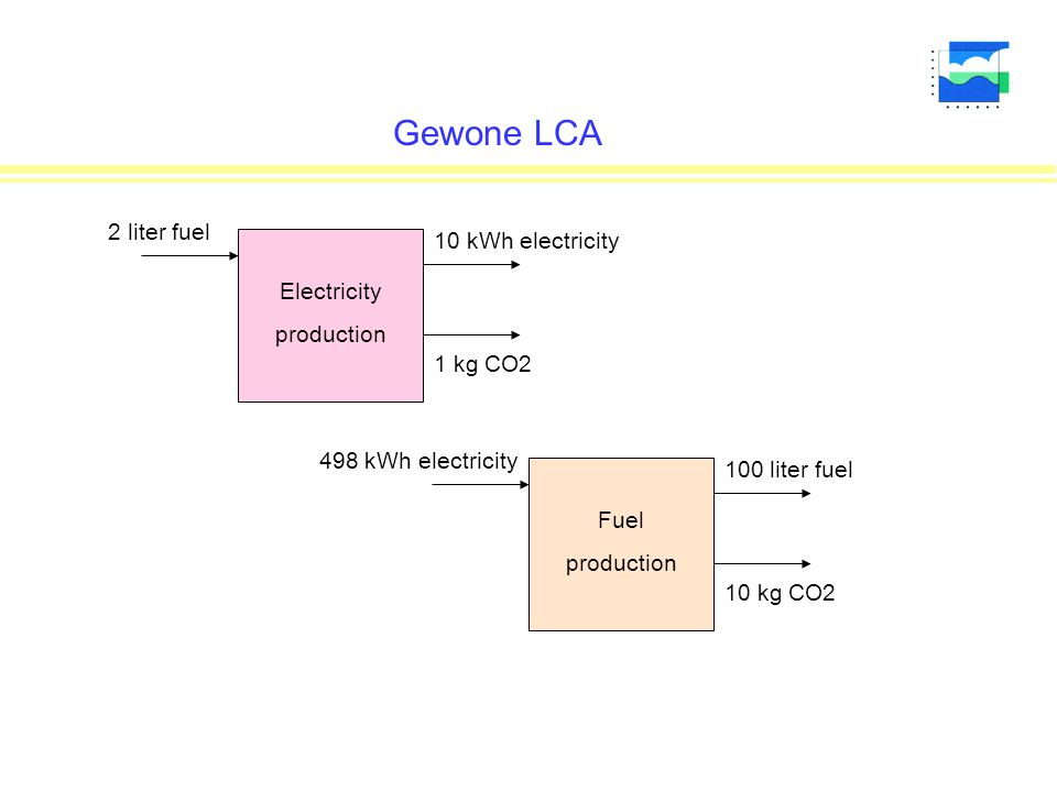 Gewone LCA 2 liter fuel 10 kWh electricity Electricity production