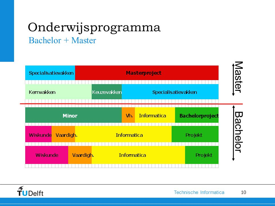 Onderwijsprogramma Bachelor + Master Master Bachelor