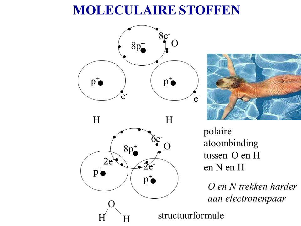MOLECULAIRE STOFFEN 8e- O 8p+ p+ p+ e- e- H H polaire atoombinding