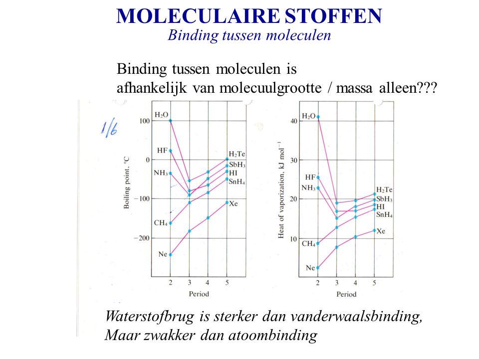 MOLECULAIRE STOFFEN Binding tussen moleculen