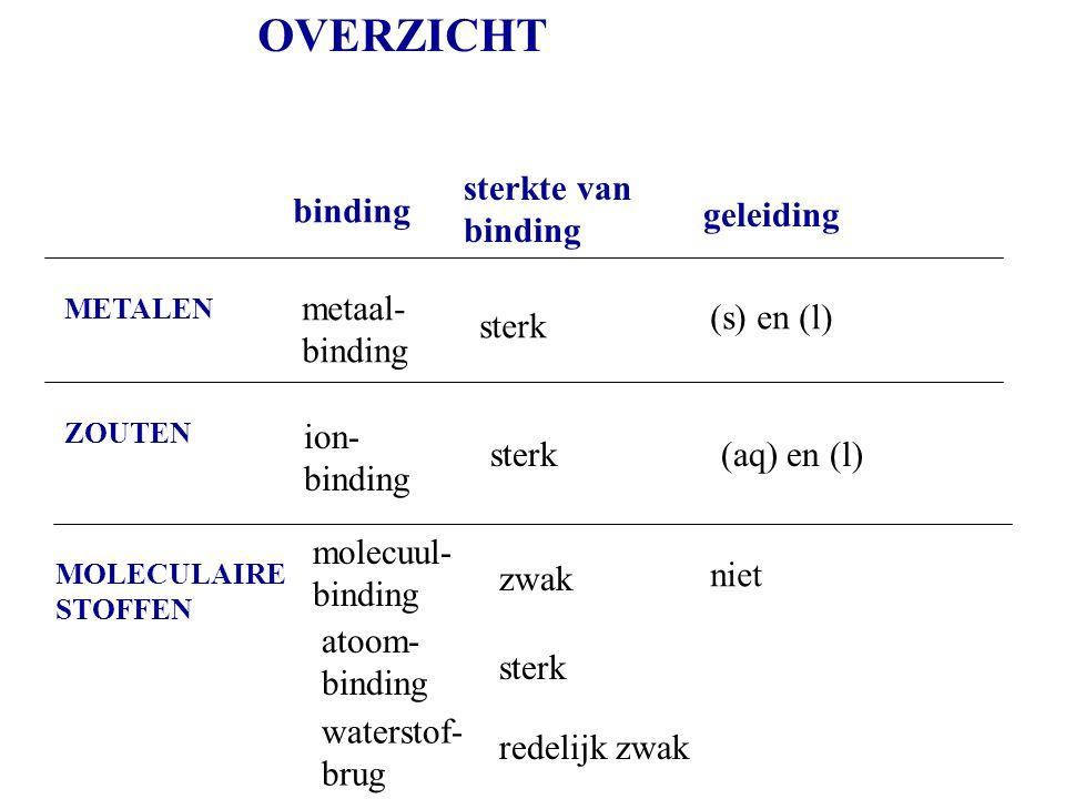 OVERZICHT sterkte van binding binding geleiding metaal- binding