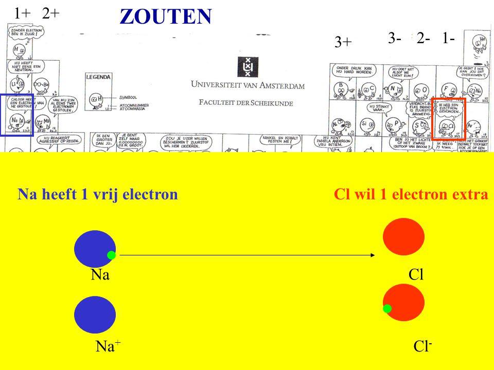 ZOUTEN 1+ 2+ 3- 2- 1- 3+ Na heeft 1 vrij electron