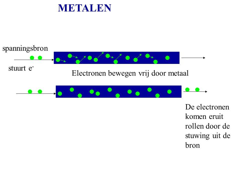 METALEN spanningsbron stuurt e- Electronen bewegen vrij door metaal