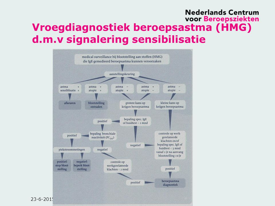 Vroegdiagnostiek beroepsastma (HMG) d.m.v signalering sensibilisatie