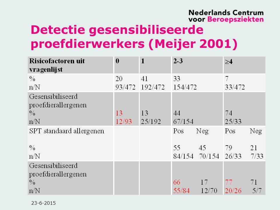 Detectie gesensibiliseerde proefdierwerkers (Meijer 2001)