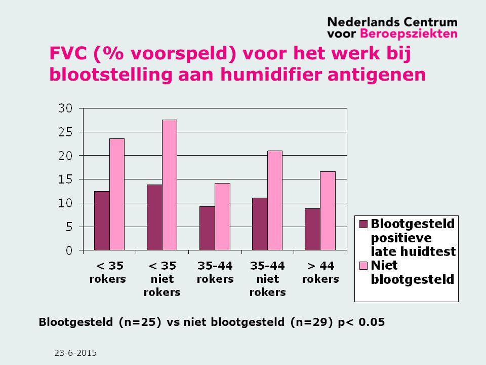 FVC (% voorspeld) voor het werk bij blootstelling aan humidifier antigenen