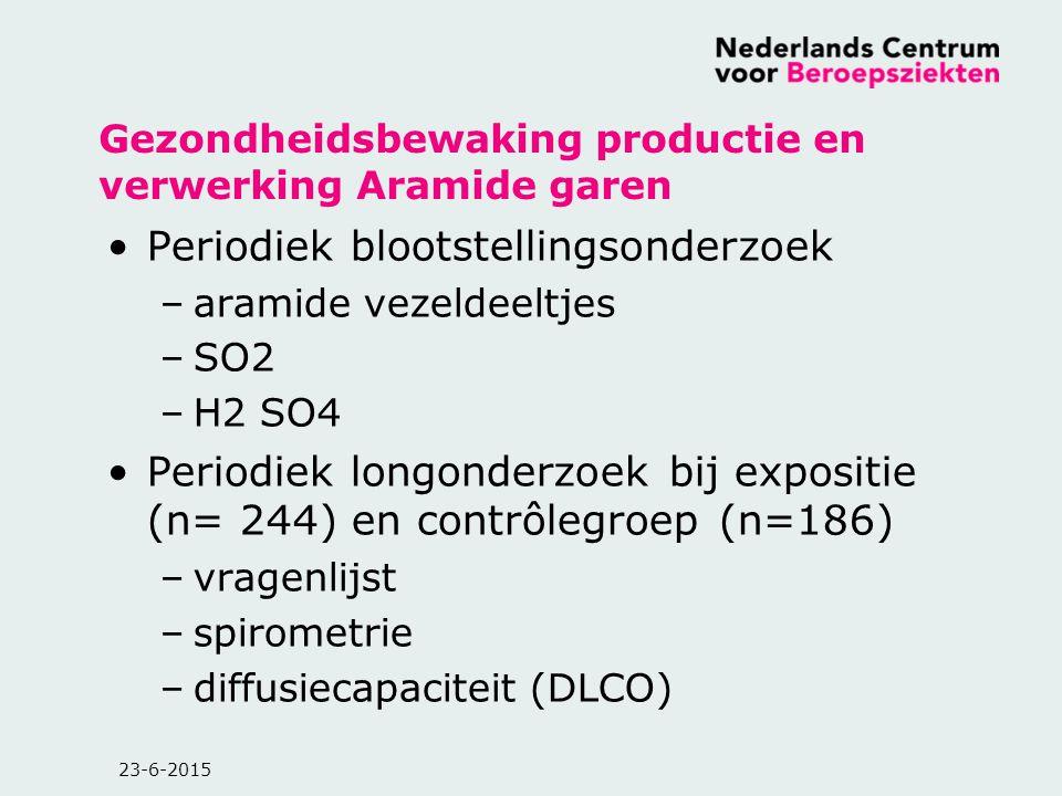 Gezondheidsbewaking productie en verwerking Aramide garen