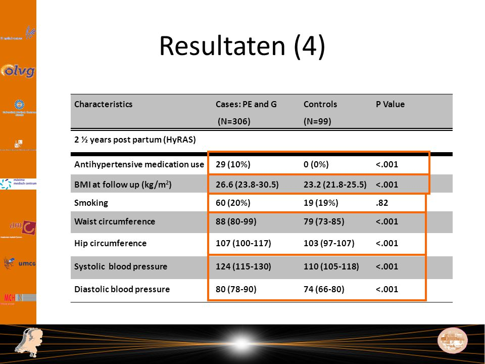 Resultaten (4) Characteristics Cases: PE and G (N=306) Controls (N=99)