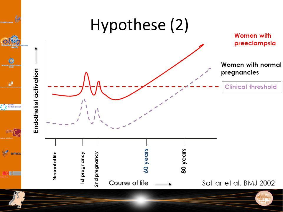 Hypothese (2) Sattar et al, BMJ 2002 Women with preeclampsia