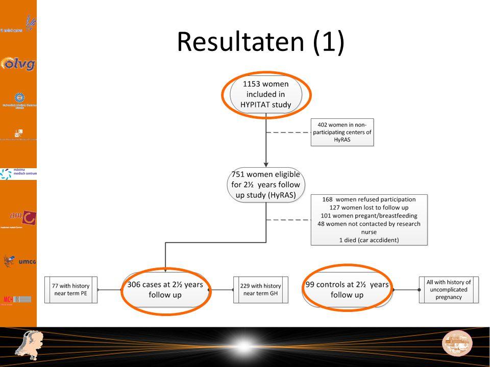 Resultaten (1) Dit is dan de flow-chart van de vrouwen die uiteindelijk participeerde in de studie.