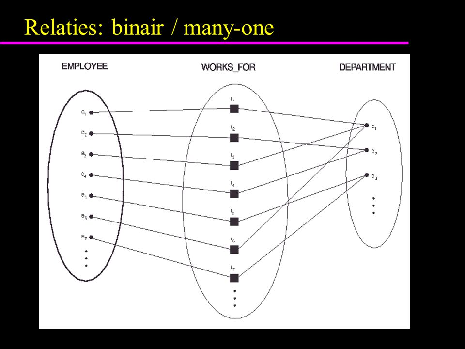 Relaties: binair / many-one