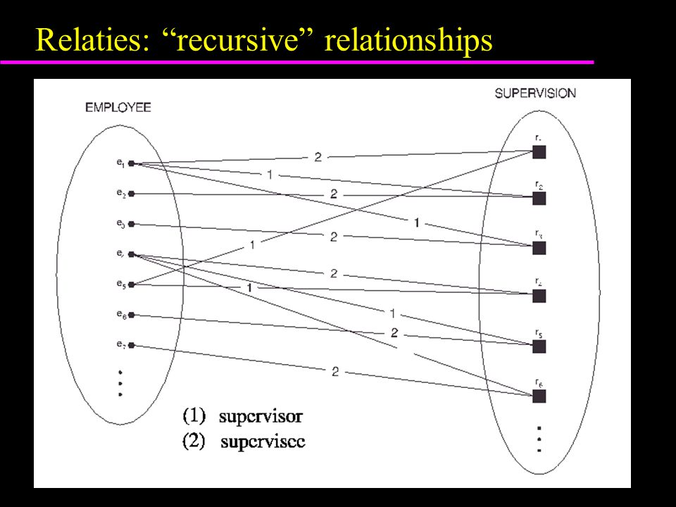 Relaties: recursive relationships