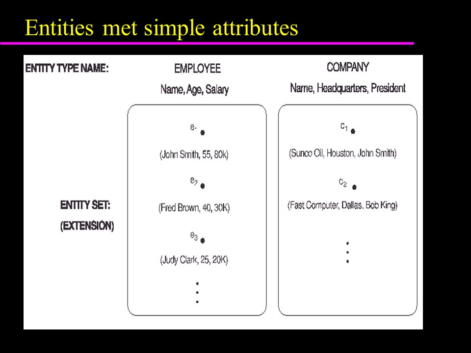 Entities met simple attributes