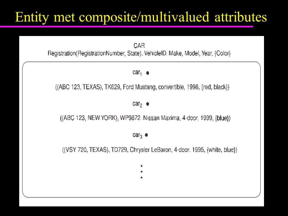 Entity met composite/multivalued attributes