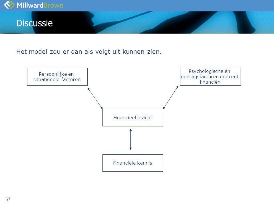 Discussie Het model zou er dan als volgt uit kunnen zien.