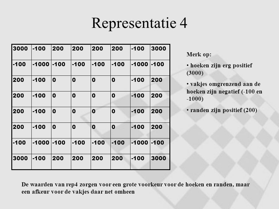 Representatie 4 Merk op: hoeken zijn erg positief (3000)