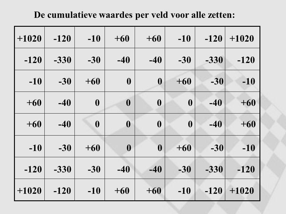 De cumulatieve waardes per veld voor alle zetten: