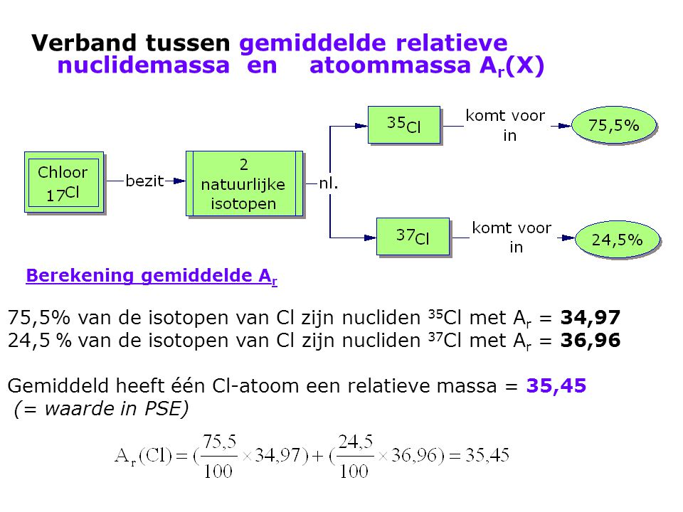 Verband tussen gemiddelde relatieve nuclidemassa en atoommassa Ar(X)