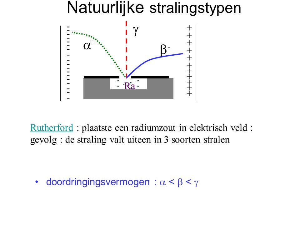 Natuurlijke stralingstypen