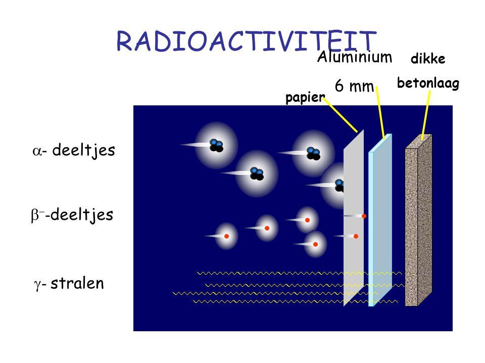 RADIOACTIVITEIT Aluminium 6 mm a- deeltjes b--deeltjes g- stralen