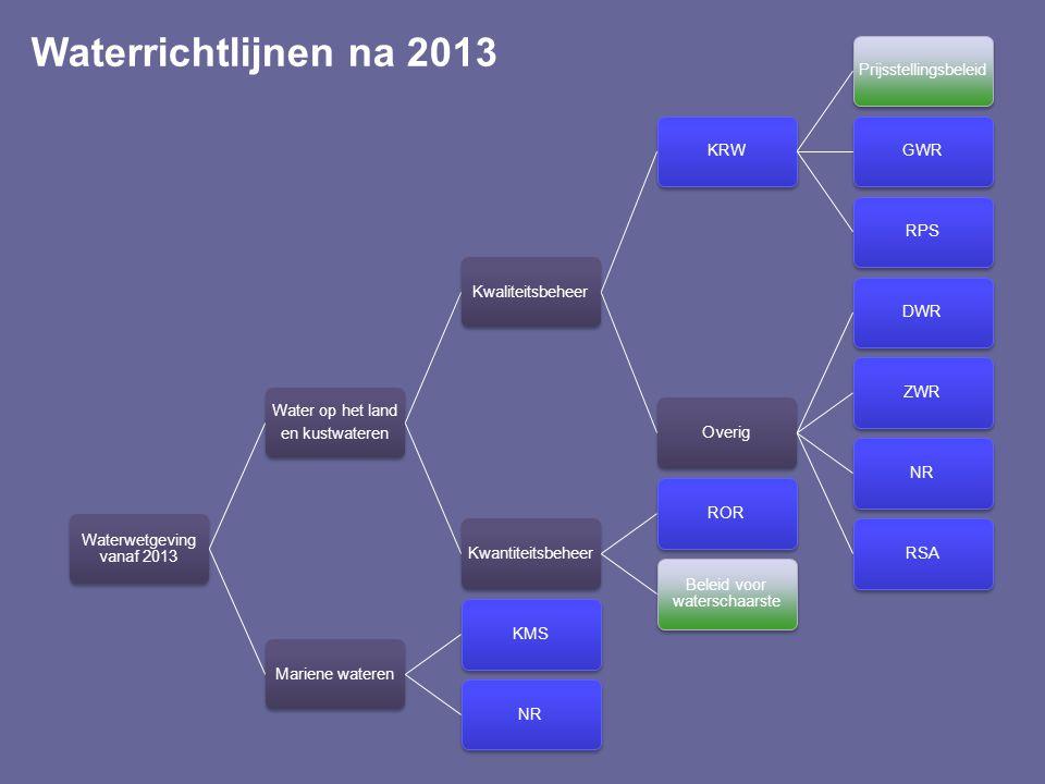 Waterrichtlijnen na 2013 Waterwetgeving vanaf 2013 Water op het land