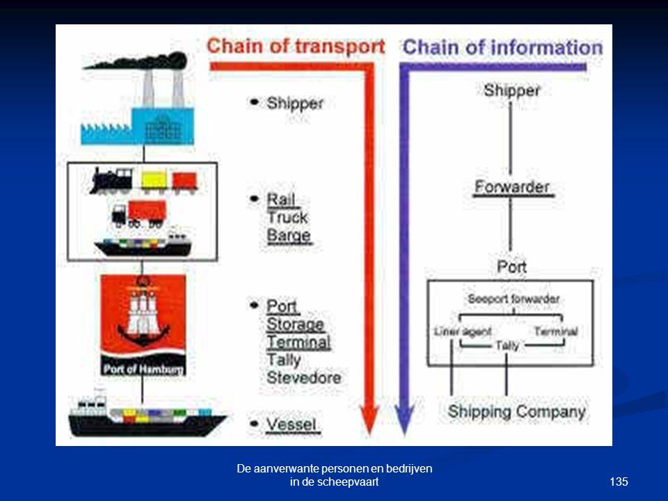 De aanverwante personen en bedrijven in de scheepvaart