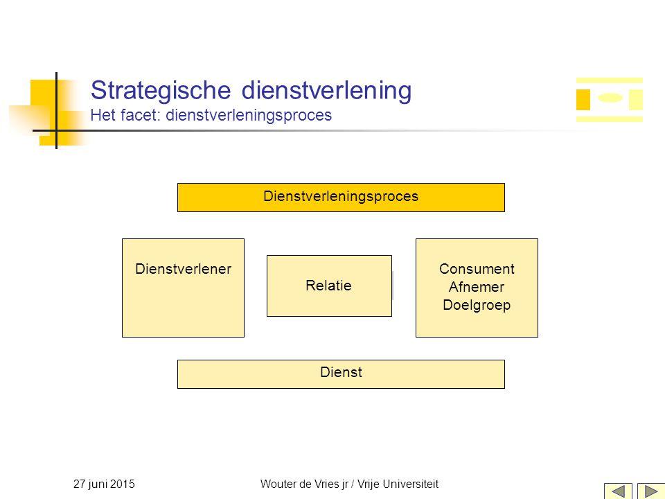 Strategische dienstverlening Het facet: dienstverleningsproces