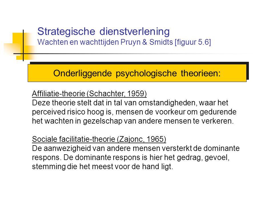 Onderliggende psychologische theorieen: