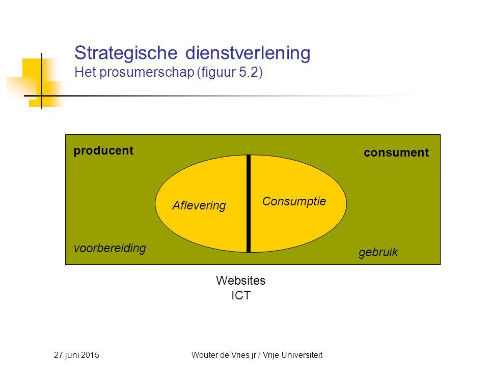Strategische dienstverlening Het prosumerschap (figuur 5.2)