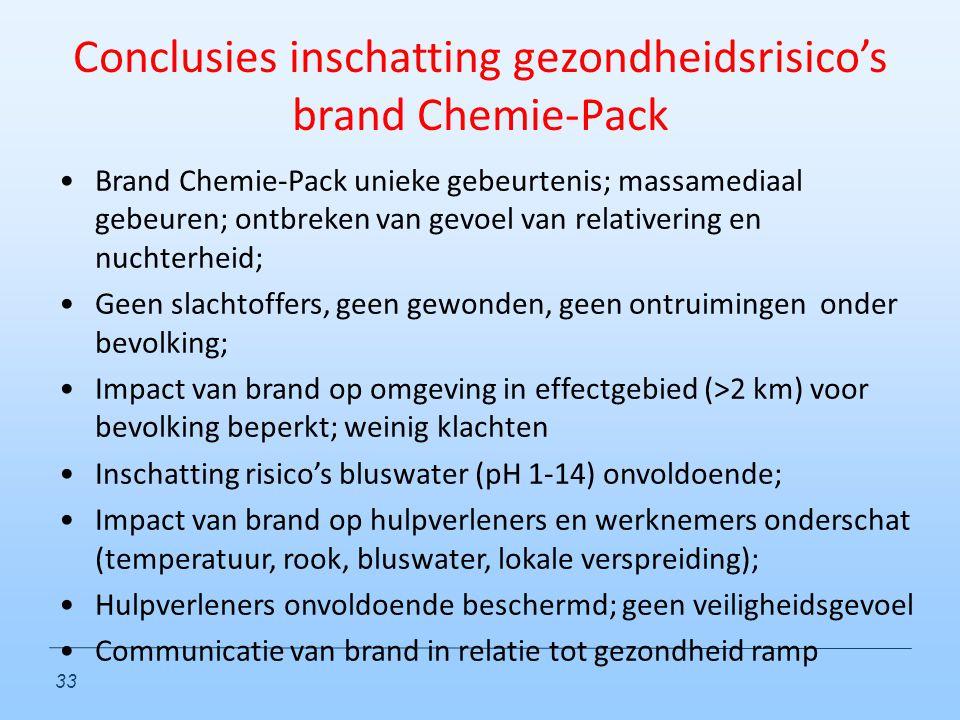 Conclusies inschatting gezondheidsrisico's brand Chemie-Pack
