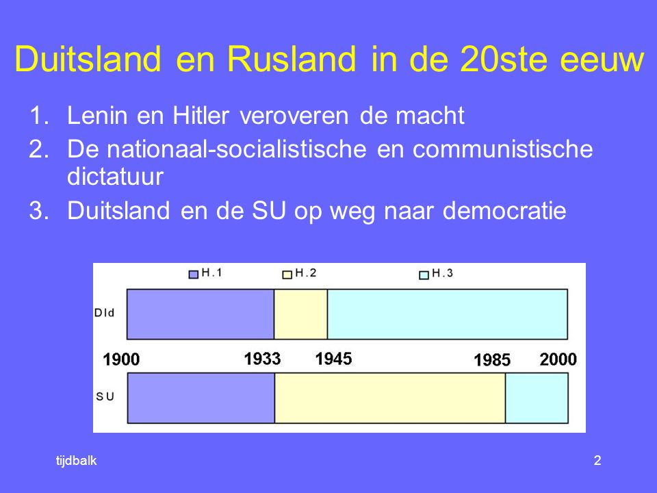 Duitsland en Rusland in de 20ste eeuw