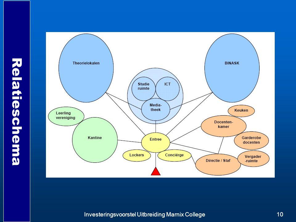 Relatieschema Investeringsvoorstel Uitbreiding Marnix College