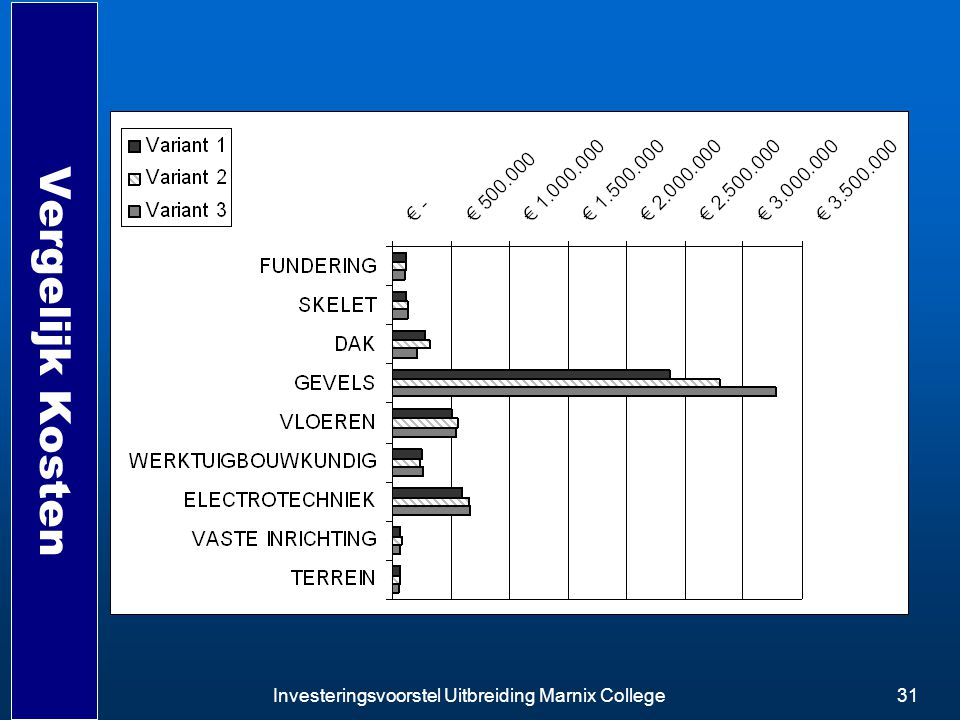 Vergelijk Kosten Investeringsvoorstel Uitbreiding Marnix College