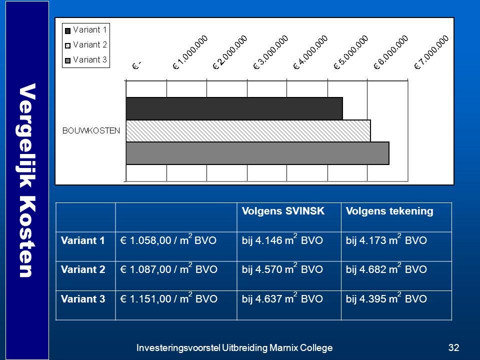 Vergelijk Kosten Volgens SVINSK Volgens tekening Variant 1