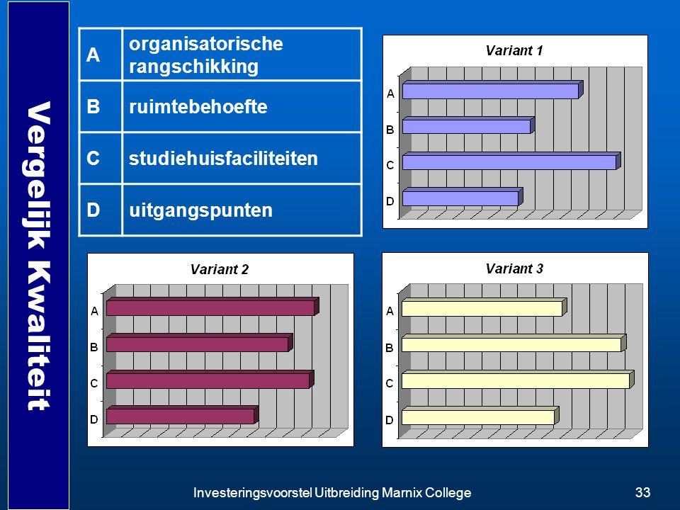 Vergelijk Kwaliteit A organisatorische rangschikking B ruimtebehoefte