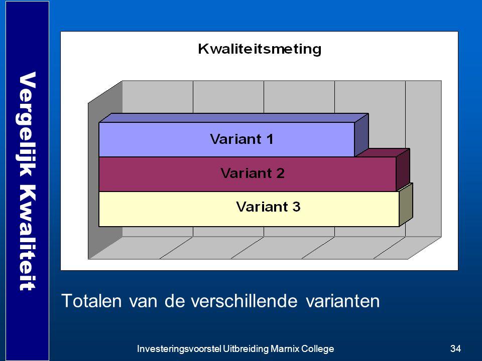 Vergelijk Kwaliteit Totalen van de verschillende varianten